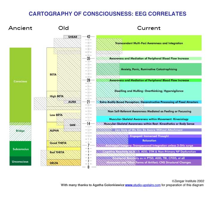 Cartography of Conciousness